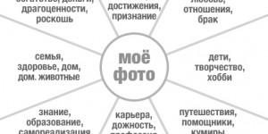 Карта визуализации желаний