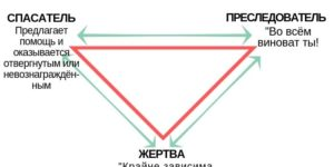 Треугольник Карпмана в психологии