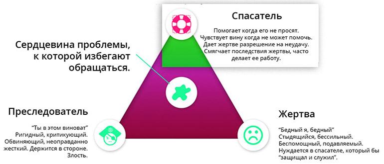 роль Спасателя в треугольнике Карпмана
